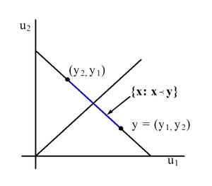 Majorization - Figure 1. 2D majorization example