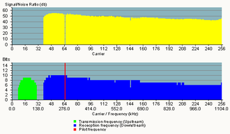 Asymmetric digital subscriber line - Frequency spectrum of modem on ADSL line