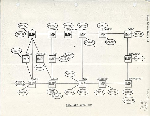 ARPANET Diagram 1971.jpg