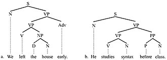 Adjunct (grammar) - Adjunct picture 2