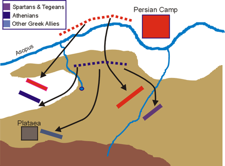 The main phase of the battle at Plataea. The Greek retreat becomes disorganised, and the Persians cross the Asopus to attack. Battle of Plataea part 2.PNG