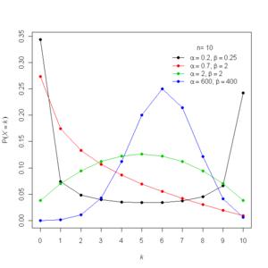Beta-binomial distribution - Probability mass function for the beta-binomial distribution