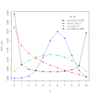 Probability mass function for the beta-binomial distribution