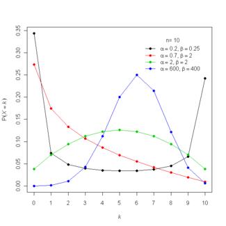 Beta-binomial distribution - Wikipedia