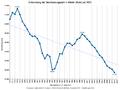 Bevölkerungsstand Wetter (Ruhr) Statistik 1970-heute.png