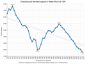 Wetter (Ruhr) - population graph of Wetter (1970–2012)