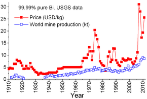 world mine production and annual averages of bismuth price new york not adjusted for inflation