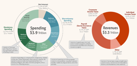 expenditures in the united states federal budget wikipedia