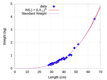 Channel catfish - Wikipedia World Record Blue Catfish Weight