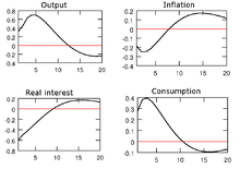 Why do neoclassical economists claim that the demand-side policies do not increase real long run output?