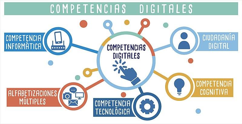 Blog Cultureduca educativa 800px-Competencias_digitales LAS TECNOLOGÍAS DE LA INFORMACIÓN Y COMUNICACIÓN (TIC). DOCENCIA Y HERRAMIENTAS EDUCATIVAS