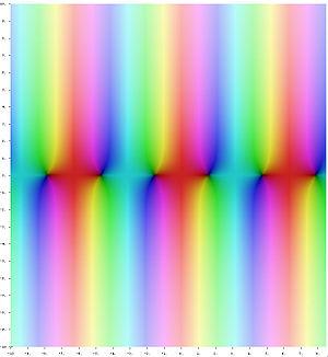 Trigonometric functions - Image: Complex cos