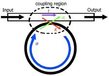 Optical Ring Resonator Filter
