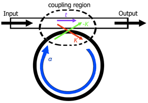 Optical ring resonators - A pictoral representation of the coupling coefficients
