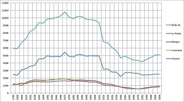 Courbe démographique de Belle-Ile-en-Mer - 1793-2008.jpg