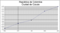 Demography Cucuta.png