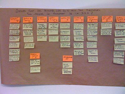 diagramme kj   wikipédial    organisation des idées lors d    un kj