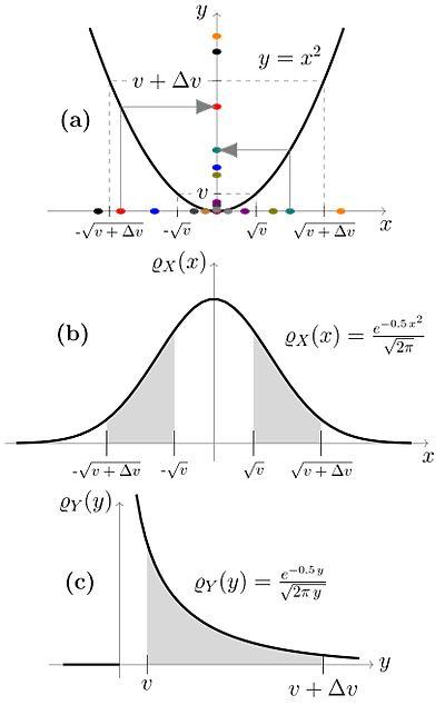 Probability/Transformation of Probability Densities - Wikibooks