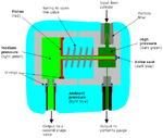 Diagramma di funzionamento di un primo stadio a pistone.