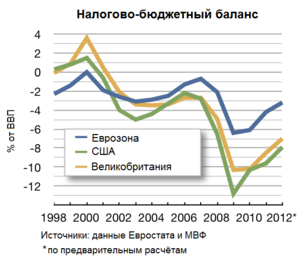 причины возникновения кризиса 2008