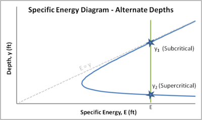 energy depth relationship in a rectangular channel wikipedia : specific energy diagram - findchart.co