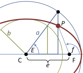 English: Section of ellipse showing eccentric ...