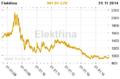 Elektřina cena komodity.png