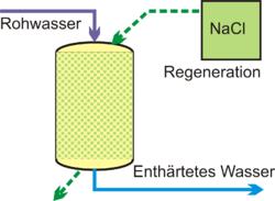 Super Wasserenthärtung – Wikipedia RE93
