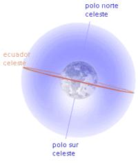 Dangaus sferos taskas priesingas