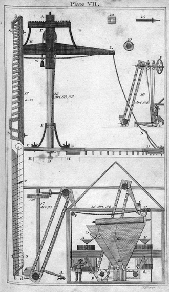 Evans v. Eaton (1818) - Evans' hopperboy and automated bolting process.