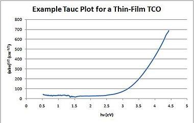 Tauc plot