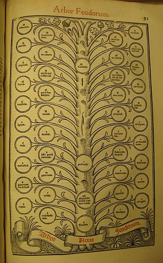 "Novellae Constitutiones - ""Arbor feudorum"" diagramming feudal rights, from a 1553 Lyon edition of Justinian's Novels"