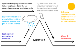 Foehn effect mechanisms.png