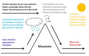 Foehn wind - Image: Foehn effect mechanisms