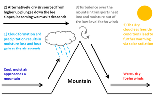 Foehn wind Type of dry down-slope wind occurring near mountains