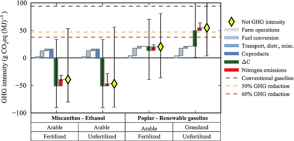 GHG (CO2 and N2O) life cycle emissions for Miscanthus x giganteus and SRC Poplar