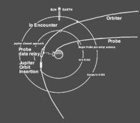 Galileo Orbiter and Probe Arrival at Jupiter.PNG