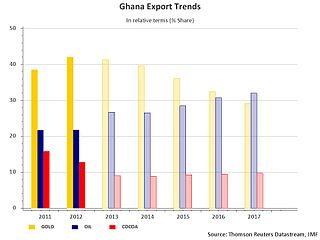 Oil reserves in Ghana