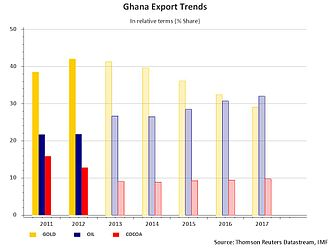 Economy of Ghana - Ghana's increasing oil exports as a percentage of all exports.