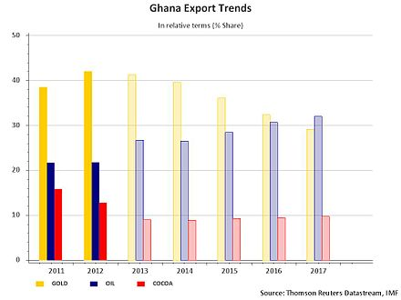 Ghana petroleum and commodities; exports in percentage. Ghana Export Trends.jpg