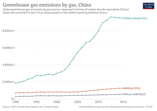 Climate change in China Emissions, impacts and responses of China related to climate change