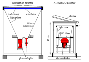 HEGRA - Schematic designs of the scintilation and AIROBICC counters