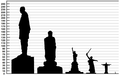 Height comparison of notable statues.png