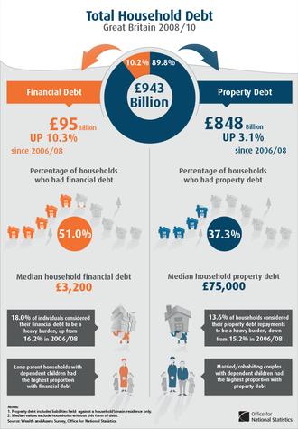 Household debt - Household debt in Great Britain 2008-10