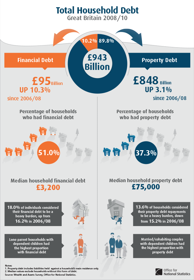 Household debt in Great Britain 2008-10