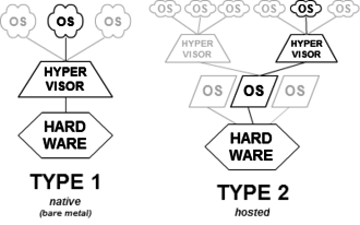 Hypervisor - Type-1 and type-2 hypervisors