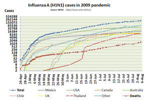 Development of H1N1 influenza cases in 2009. S...