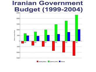 Politics of Iran - Government budget deficit has been a chronic problem in Iran. In 2004, about 45 percent of the government's budget came from exports of oil and natural gas revenues and 31 percent came from taxes and fees.