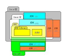 Java platform - Wikidata
