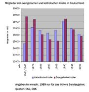 KirchenmitgliederDeutschland